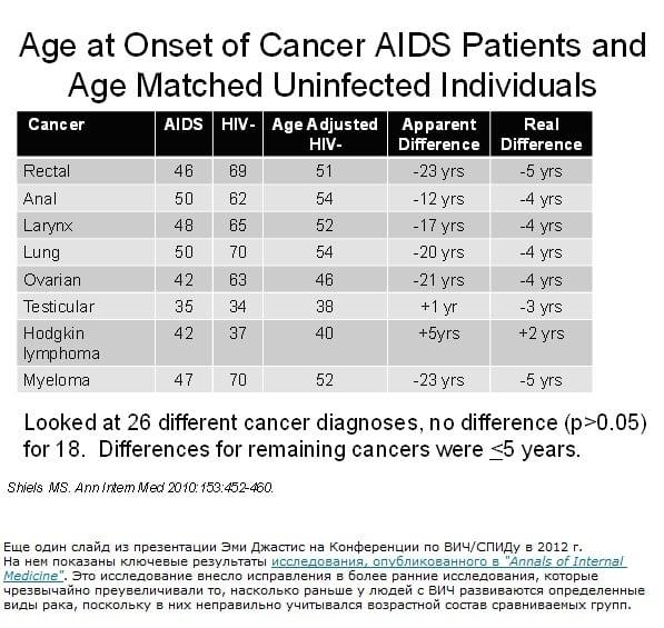 «Преждевременное старение» и ВИЧ: развенчание мифов и расчет риска