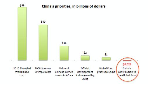 Активисты борьбы со СПИДом со всего мира требуют, чтобы Китай пожертвовал Глобальному Фонду $1 млрд