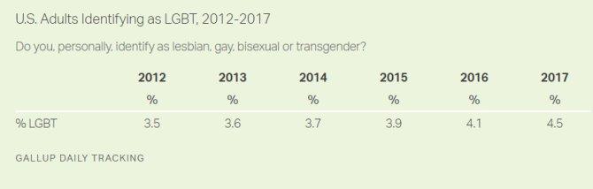 Число американцев, считающих себя частью ЛГБТ, стало рекордным