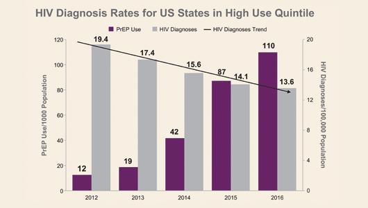 Использование PrEP/ДКП привело к снижению числа новых случаев ВИЧ в США