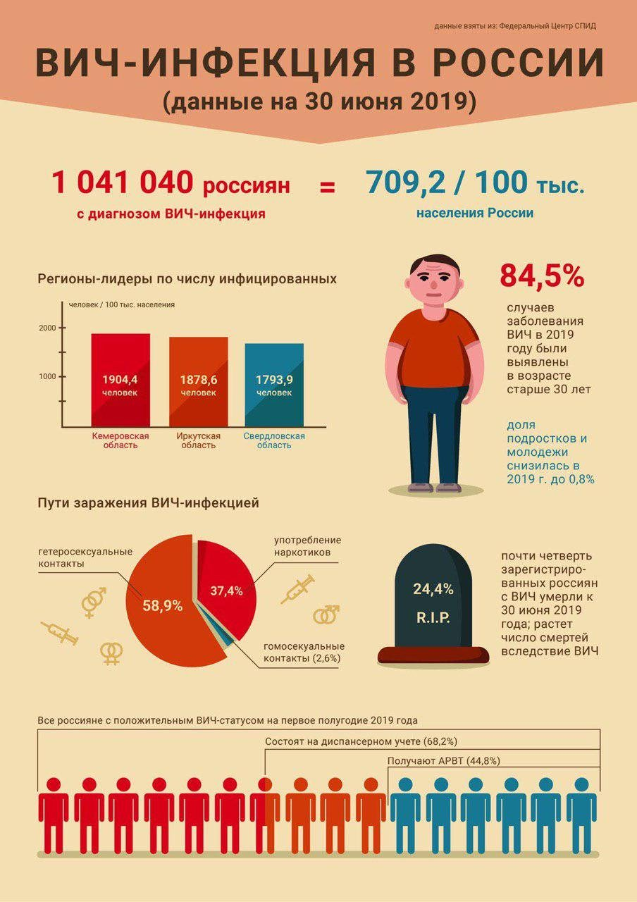 ВИЧ в России: статистика