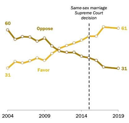Пять ключевых фактов об однополых браках в США