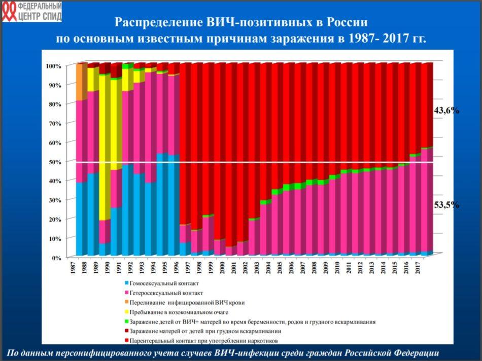 Сказ о профилактике ВИЧ среди МСМ в Государстве Российском