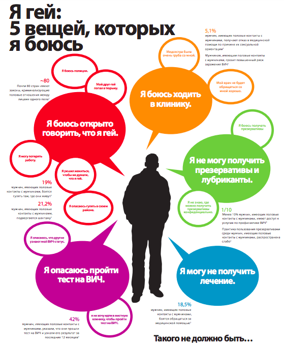 Насилующее Государство – Изнасилованное Сообщество: шесть лет закону о запрете гомопропаганды