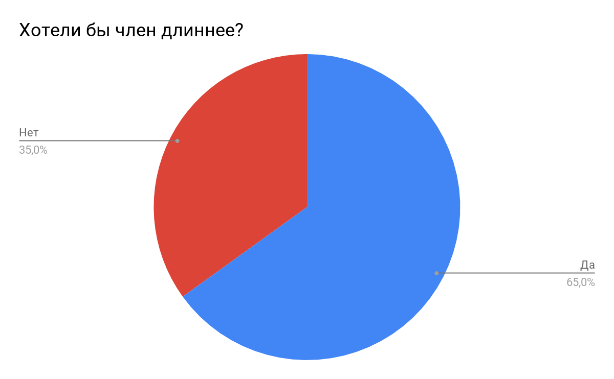 Измерения членов наших читателей