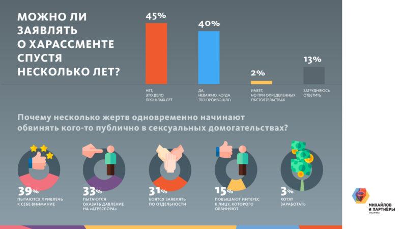 """Исследование в слайдах: """"Ущемляются ли права гомосексуальных людей и что россияне считают ЛГБТ пропагандой"""""""