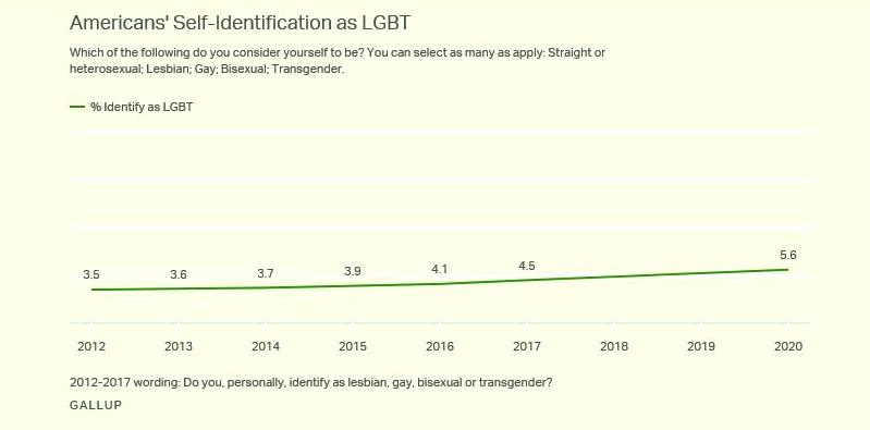 За 8 лет ЛГБТ-сообщество США выросло почти на 2%