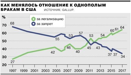 "50% американцев ""не хотят гомосексуализма"", заявил ""повар Путина"""