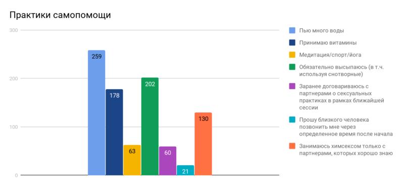 Все, что вы хотели знать о химсексе: в цифрах и графиках