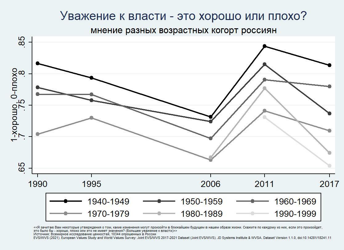 В России растёт принятие однополых отношений